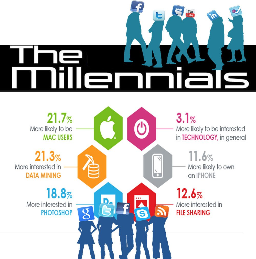 WHAT'S SO SPECIAL ABOUT MILLENNIALS?